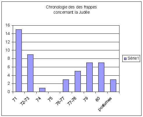 Tableau chronologique des frappes concernant la Judée