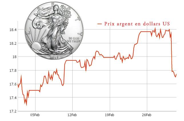 Graphique : forte baisse des cours de l'argent