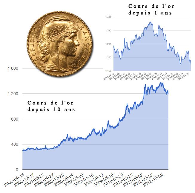Graphique hausse des cours de l'or suivie d'une stagnation