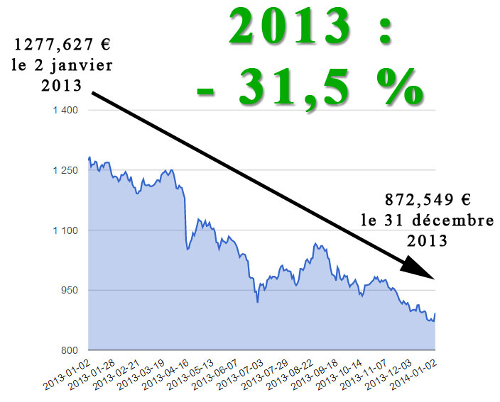 Graphique évolution des cours de l'or en euros en 2013