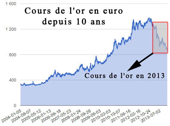 Evolution des cours de l'or depuis 10 ans