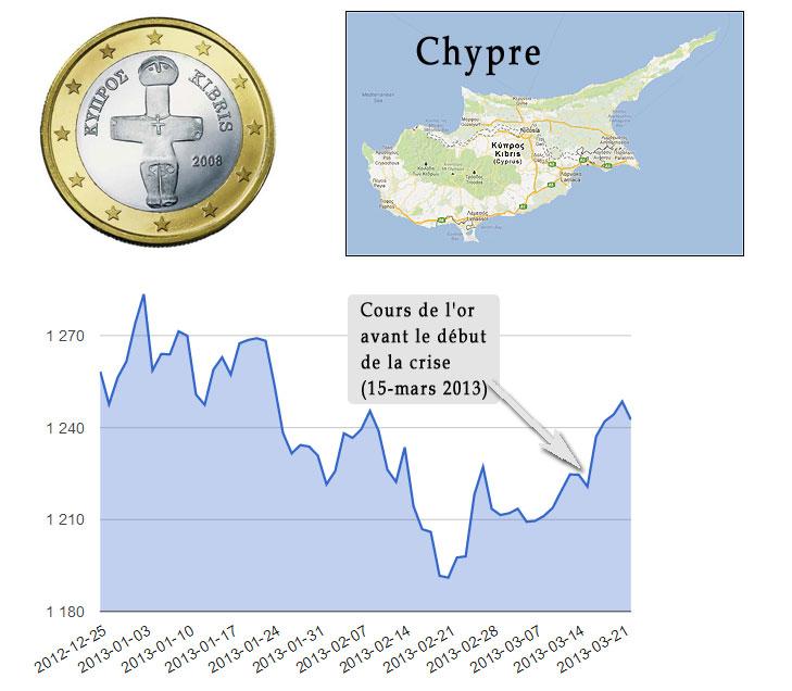 Graphique : conséquences de la crise de l'euro à Chypre sur les cours de l'or