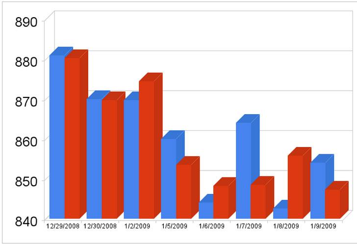 Graphique du cours de l'once d'or à Londres du 29-12-2008 au 09-01-2008