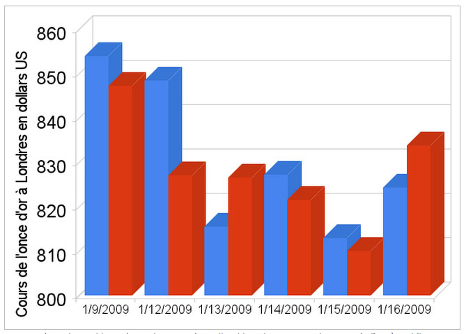 Graphique du cours de l'once d'or à Londres du 28-11-2008 au 05-11-2008