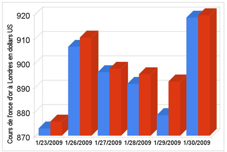Graphique du cours de l'once d'or à Londres du 23-01-2009 au 30-01-2009