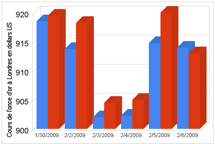 Graphique du cours de l'once d'or à Londres du 30-01-2009 au 06-02-2009