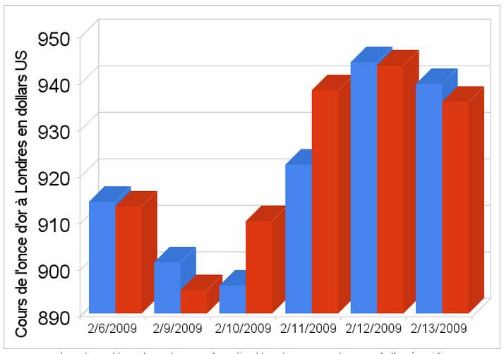 Graphique du cours de l'once d'or à Londres du 06-02-2009 au 13-02-2009