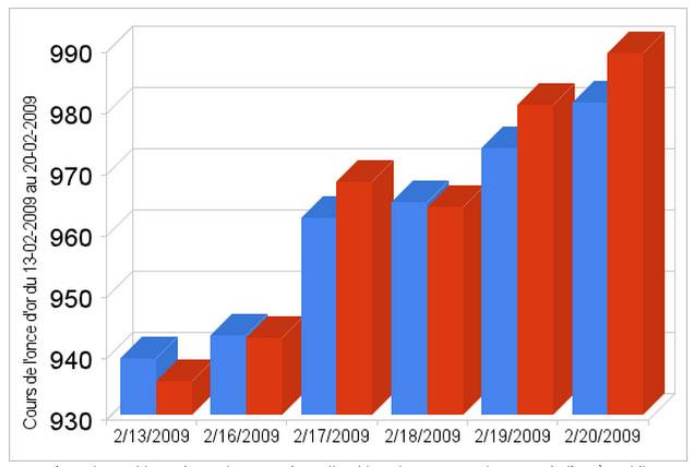 Graphique du cours de l'once d'or à Londres du 13-02-2009 au 20-02-2009