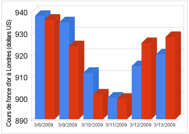 Graphique du cours de l'once d'or à Londres du 06-03  au 13-03-2009