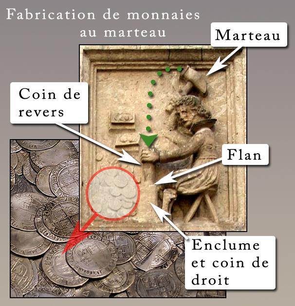 Jusqu'au XVIIème siècle les monnaies étaient frappées à la main, au marteau