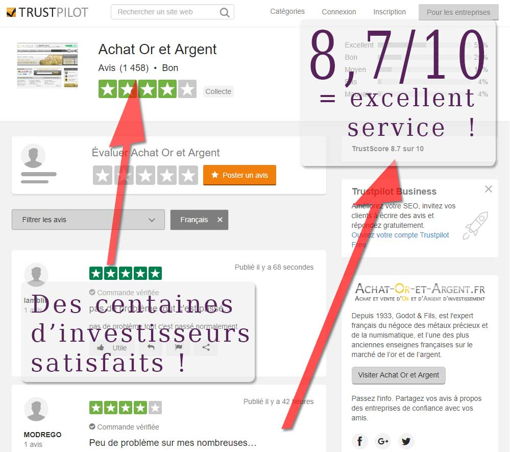 Des centaines d'investisseurs font confiance au numéro 1 français de la vente en ligne de métaux précieux