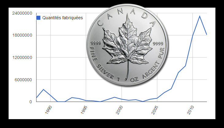 Graphique : production de Maple Leaf d'une once d'argent 1988-2012