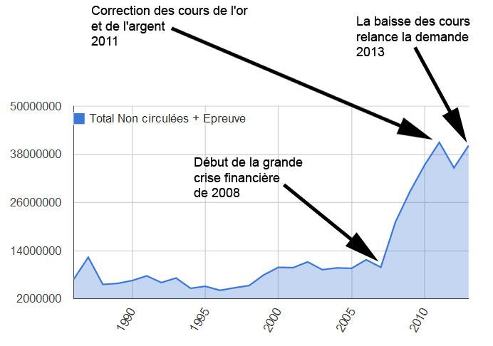 Graphique évolution de la production de Silver Eagle 1986-2013