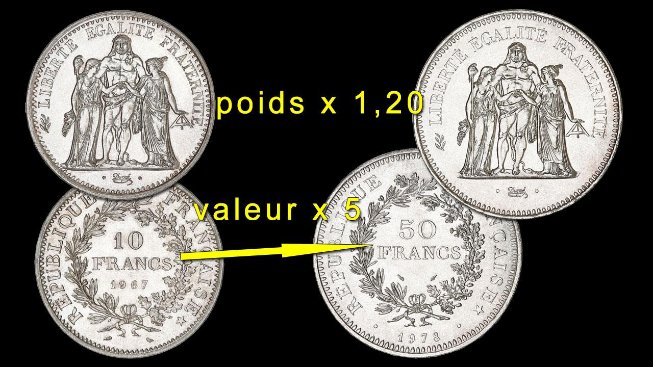 La valeur des nouvelles pièces de 50 francs Hercule a été multipliée par 5 mais leur poids 1,20 seulement par rapport aux anciennes pièces de 10 francs Hercule