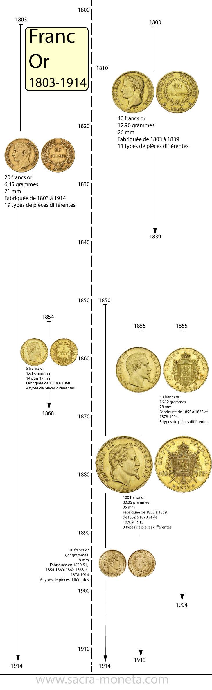 Chronologie des pièces d'or françaises 1803-1914