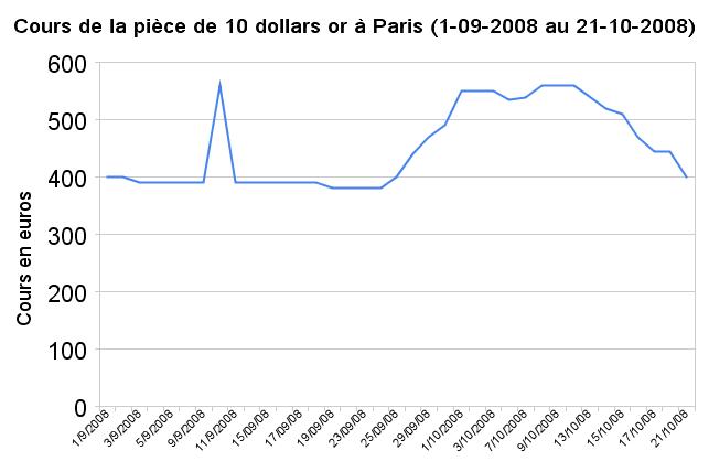 Cours des pièces de 10 dollars or à Paris en septembre-octobre 2008