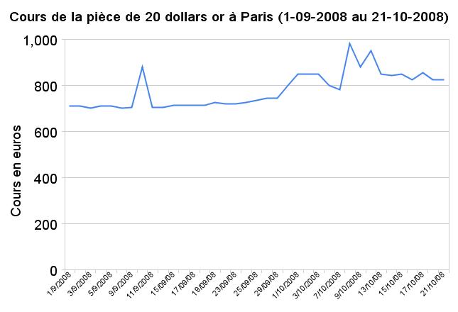 Cours des pièces de 20 dollars or à Paris en septembre-octobre 2008