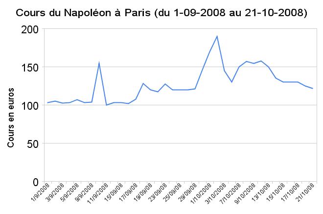 Cours des pièces de 20 francs or à Paris en septembre-octobre 2008