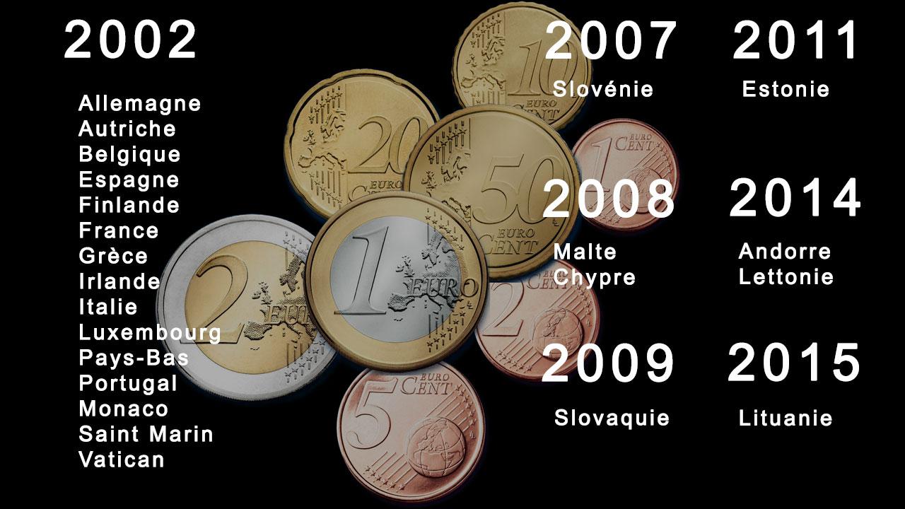 Chronologie de la mise en circulation des pièces euro des 23 pays de la zone euro