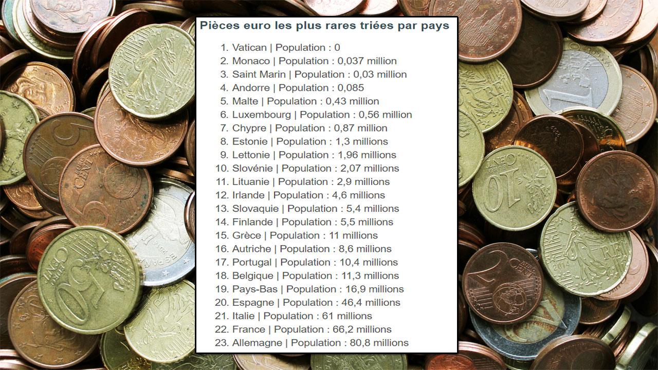 Pièces euro rares selon la population des pays