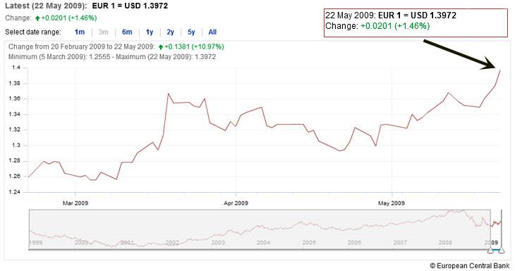 Graphique Euro/Dollar au cours des 3 derniers mois