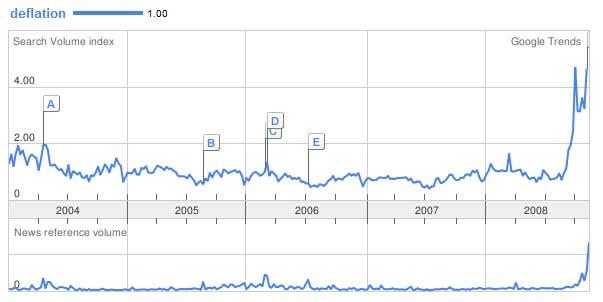 Graphique représentant les requêtes sur le mot déflation dans le moteur de recherches Google