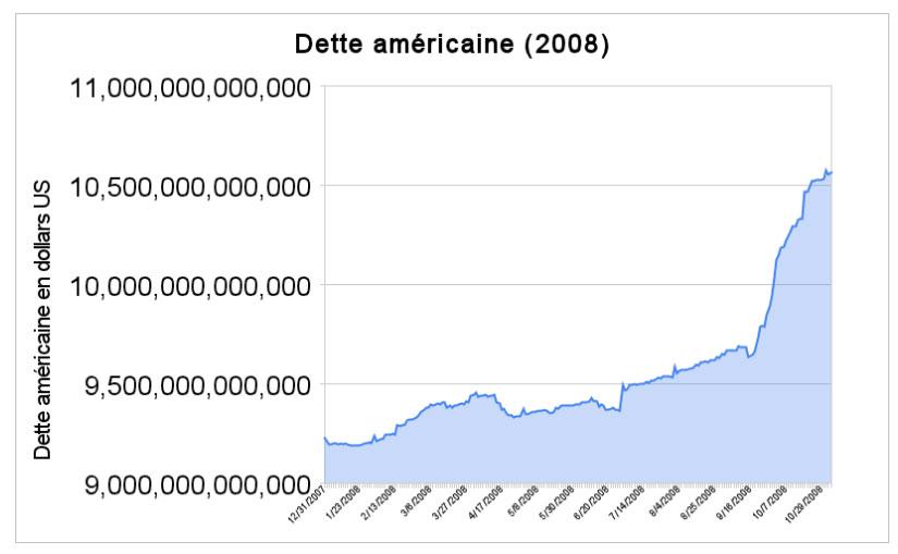 dette américaine 10000 milliards de dollars de dette