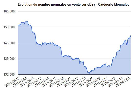 Evolution du marché numismatique pendant les fêtes de fin d'année