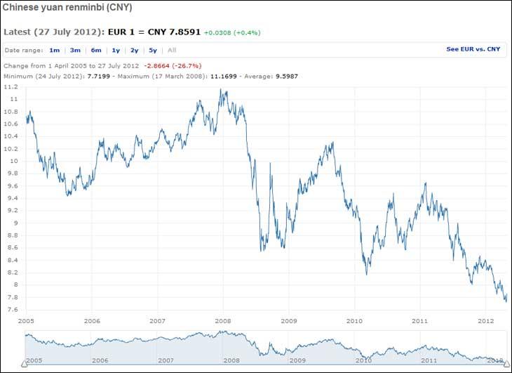 Graphique évolution des taux de change yuan euro