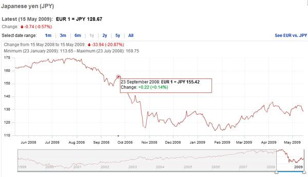 Exemple de graphique sur les taux de change fournis par la BCE