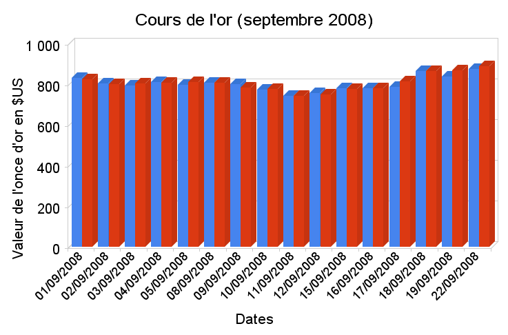 Graphique cours de l'once d'or en septembre 2008 en dollars US (source LMBA)
