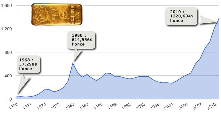 Cours de l'or depuis 1968