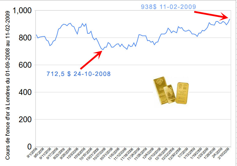 Graphique cours de l'or entre septembre 2008 - février 2009