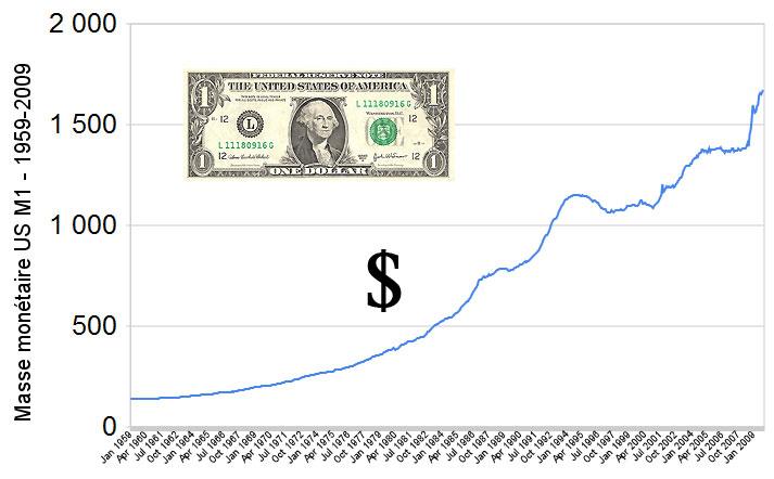 Progression de la masse monétaire US 1968-2009