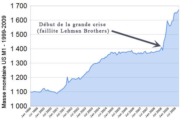 Evolution de la masse monétaire US de 1999 à 2009