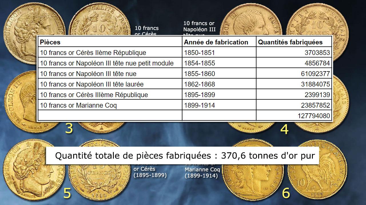 10 francs or : quantités fabriquées