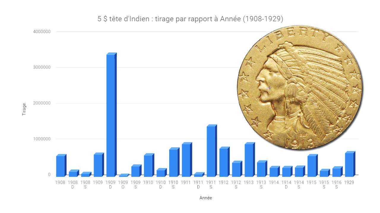 Graphique de production des pièces d'or américaines de 5 dollars tête d'indien