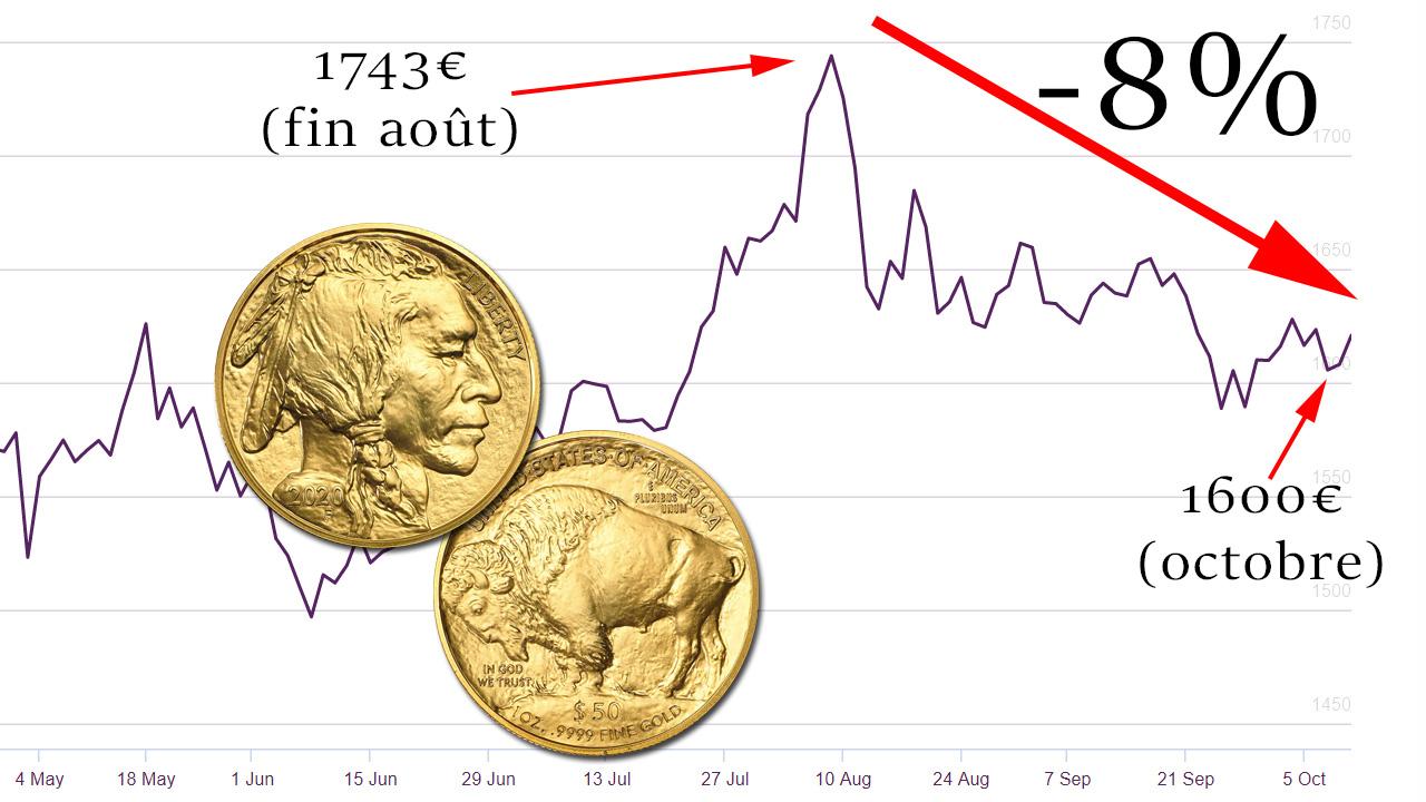 Baisse des cours de l'or