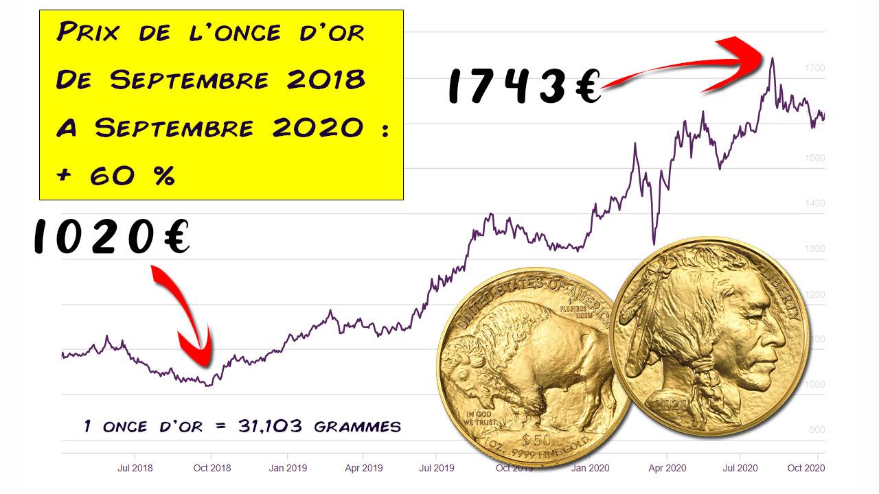 Croissance des cours de l'or